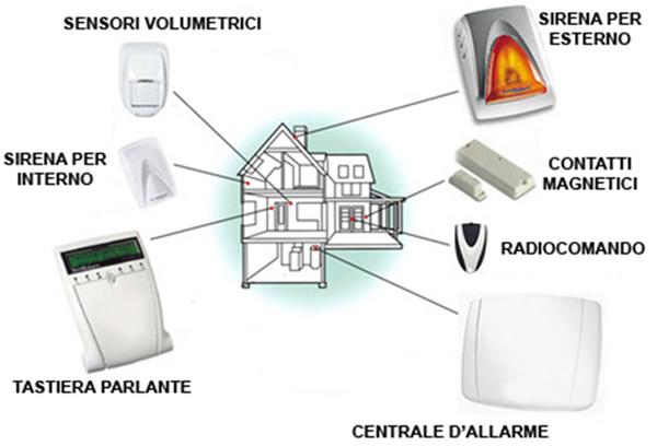 Impianti antifurto provincia di Milano Bergamo Monza