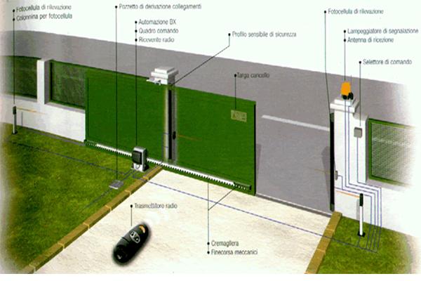 installazione e adeguamento cancelli automatici provincia di milano