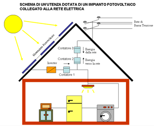 Impianti fotovoltaici bergamo e monza Colombo Impianti